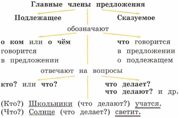Графическое обозначение подлежащего и сказуемого картинки