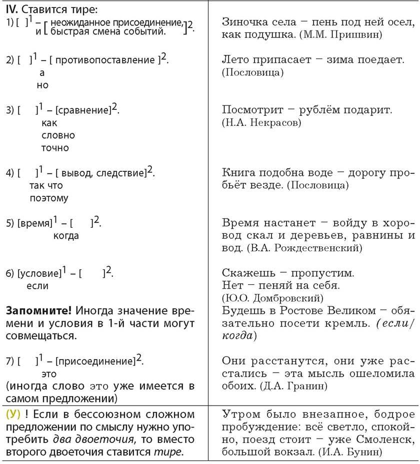 Osnovnye Punktuacionnye Normy Punktuacionnoe Oformlenie Predlozheniya I Teksta